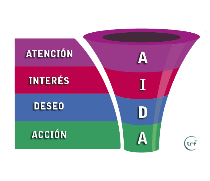 MARKETING-ONLINE-MURCIA-METODO-AIDA